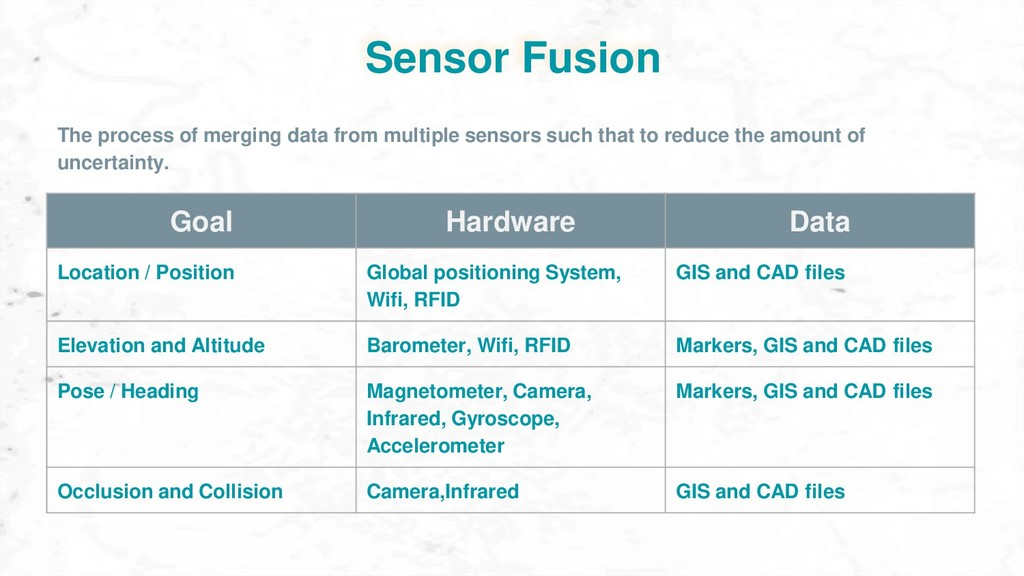 Sensor Fusion Goal Hardware Data Location / Pos...