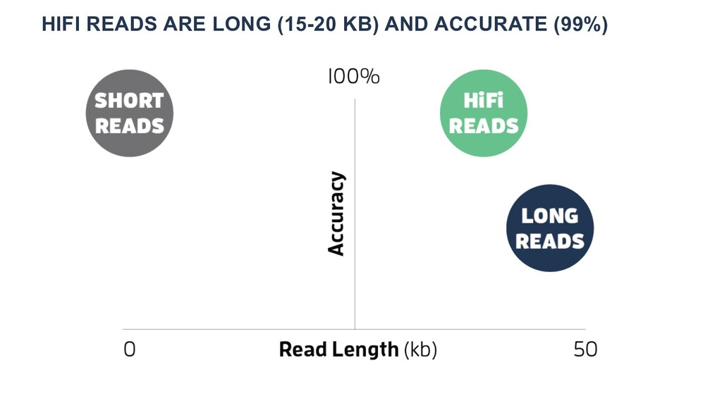 HIFI READS ARE LONG (15-20 KB) AND ACCURATE (99...