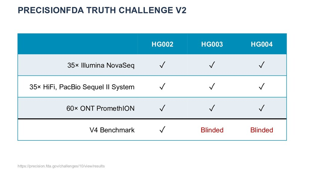 PRECISIONFDA TRUTH CHALLENGE V2 https://precisi...