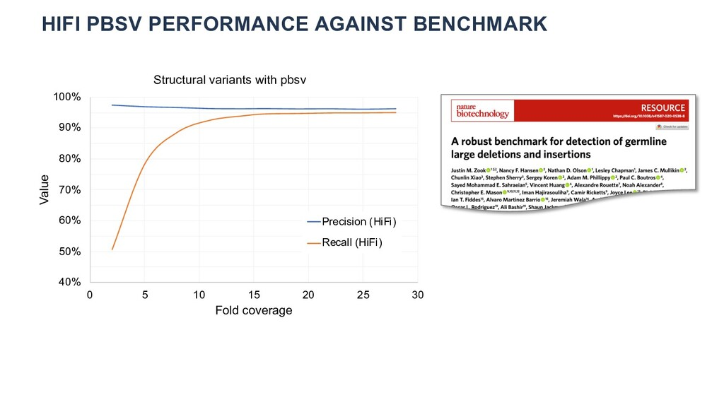 HIFI PBSV PERFORMANCE AGAINST BENCHMARK 40% 50%...