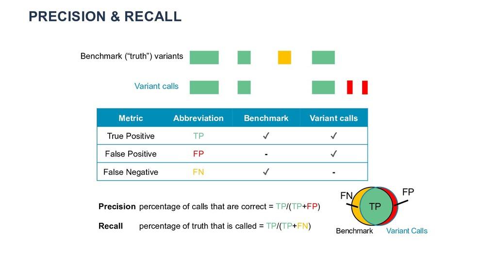 "PRECISION & RECALL Variant calls Benchmark (""tr..."
