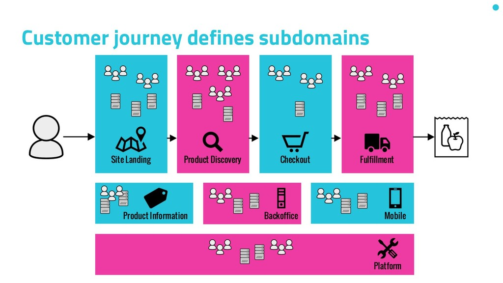 Customer journey defines subdomains