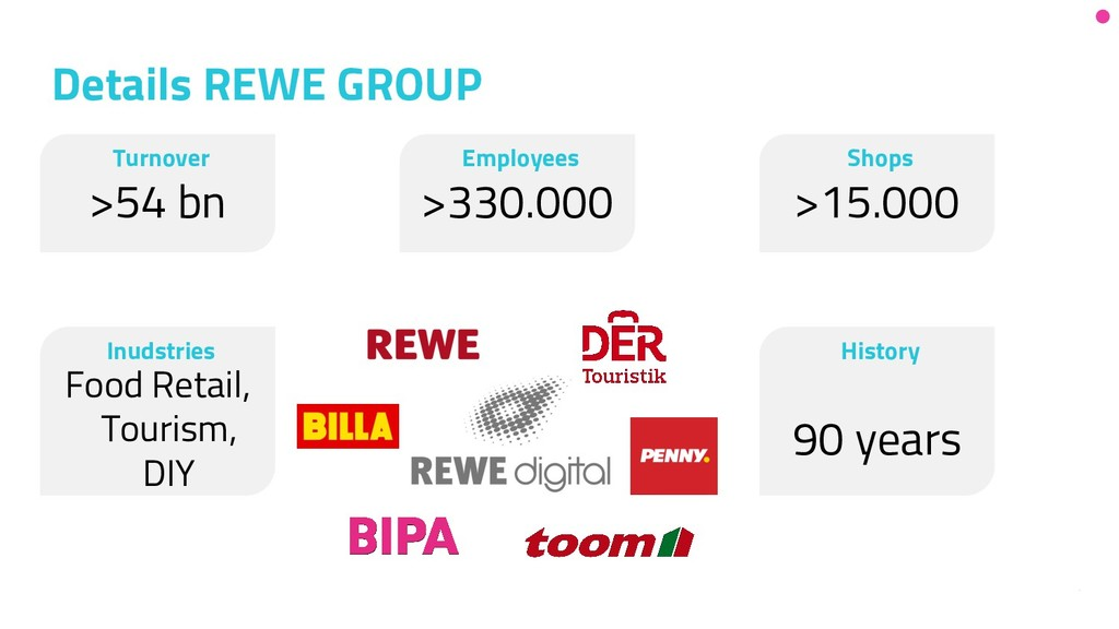 3 Details REWE GROUP Turnover >54 bn History 90...