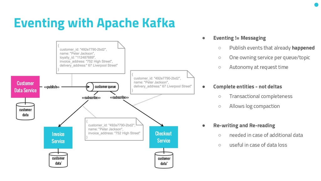 Eventing with Apache Kafka ● Eventing != Messag...