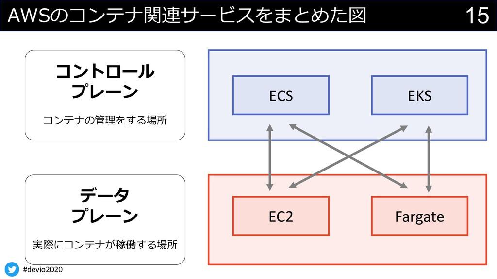 #devio2020 15 AWSのコンテナ関連サービスをまとめた図 データ プレーン 実際に...