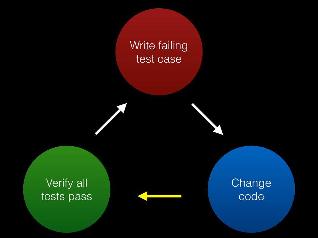Write failing test case Verify all tests pass C...