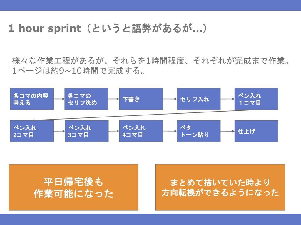 1 hour sprint(というと語弊があるが…) 様々な作業工程があるが、それらを1時間程...