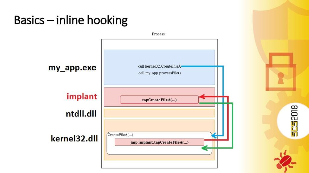 Basics – inline hooking