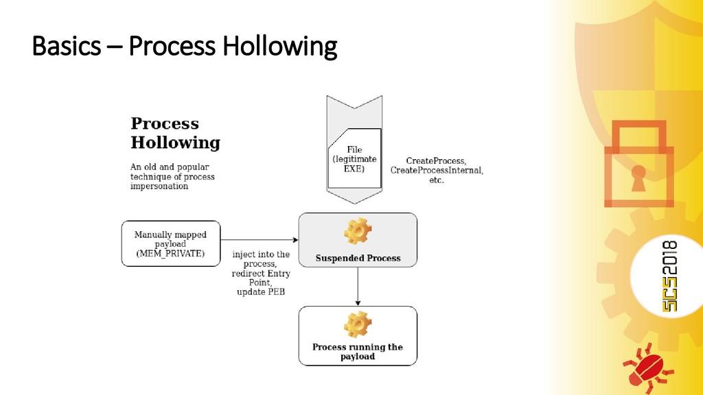 Basics – Process Hollowing