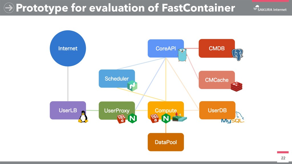 Prototype for evaluation of FastContainer 22