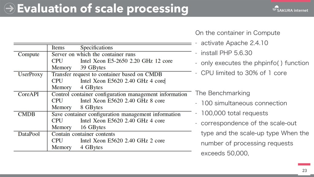 Evaluation of scale processing 23 0OUIFDPOUBJ...