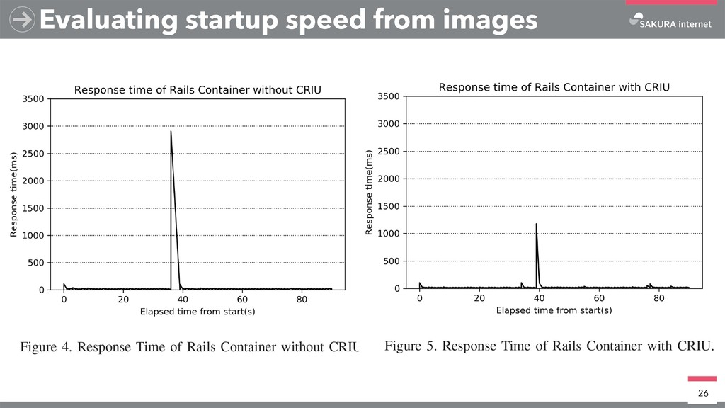 Evaluating startup speed from images 26