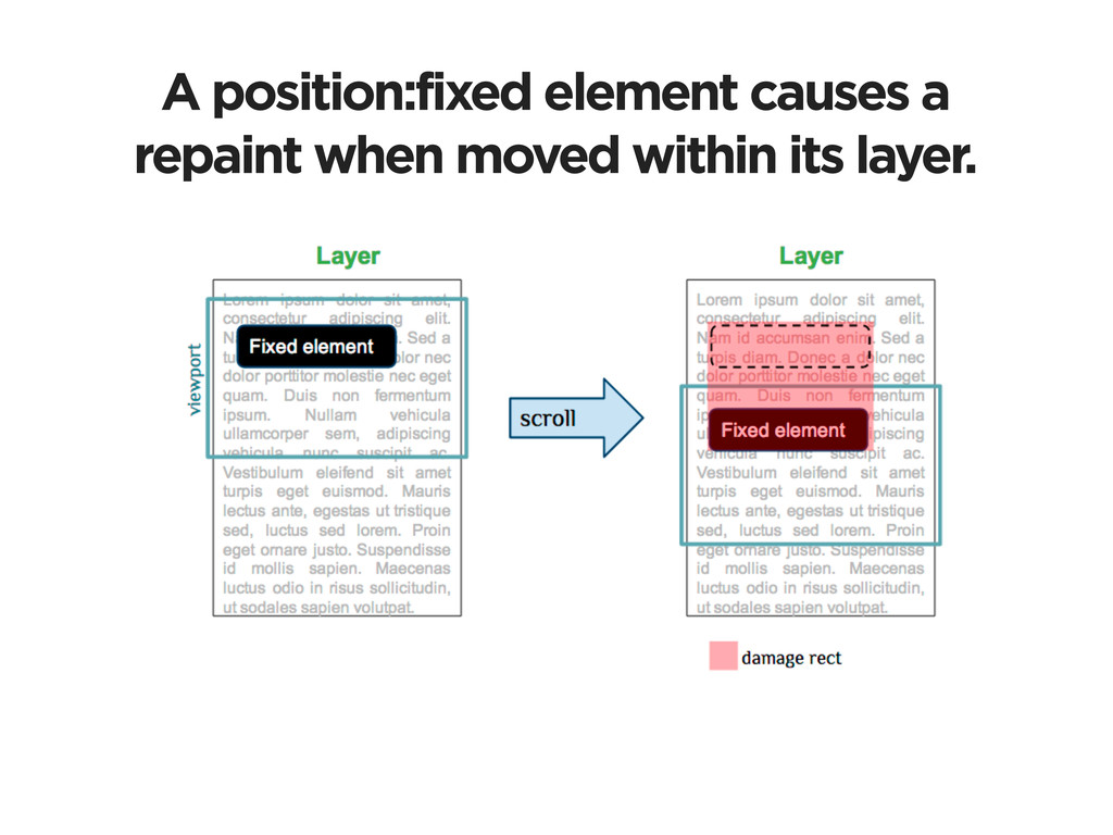 A position:fixed element causes a repaint when ...