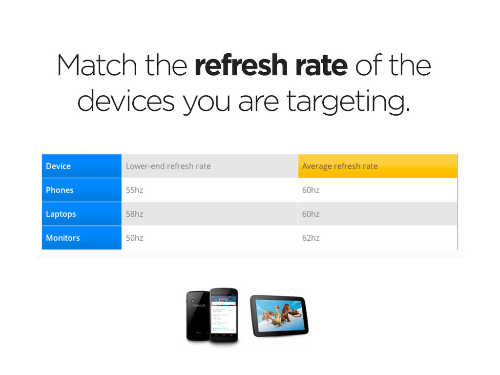 Match the refresh rate of the devices you are t...