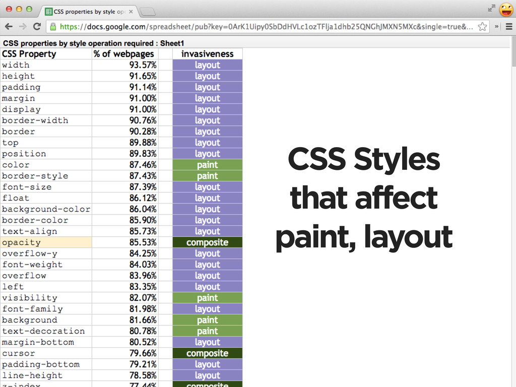 CSS Styles that affect paint, layout