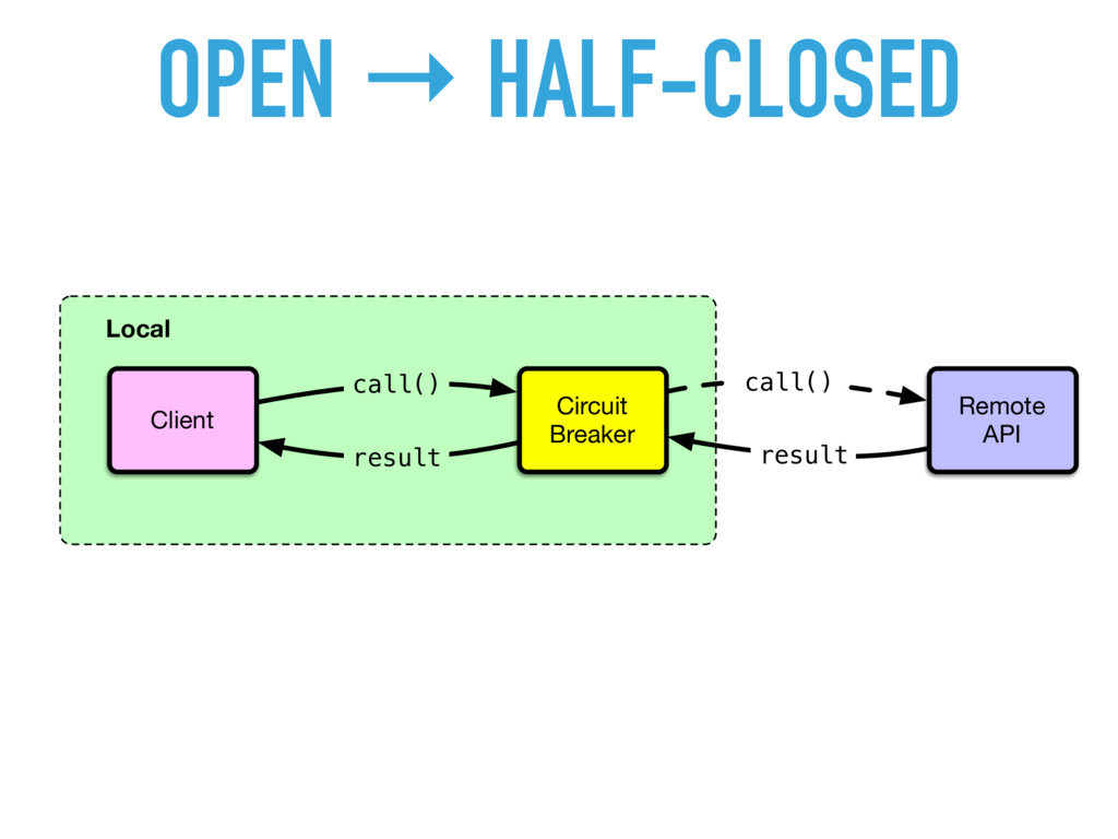 OPEN → HALF-CLOSED Local Client Remote API Circ...