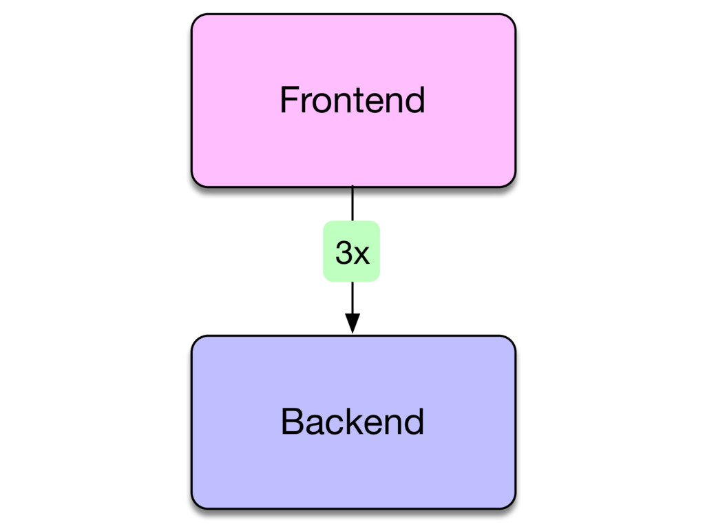 Frontend Backend 3x