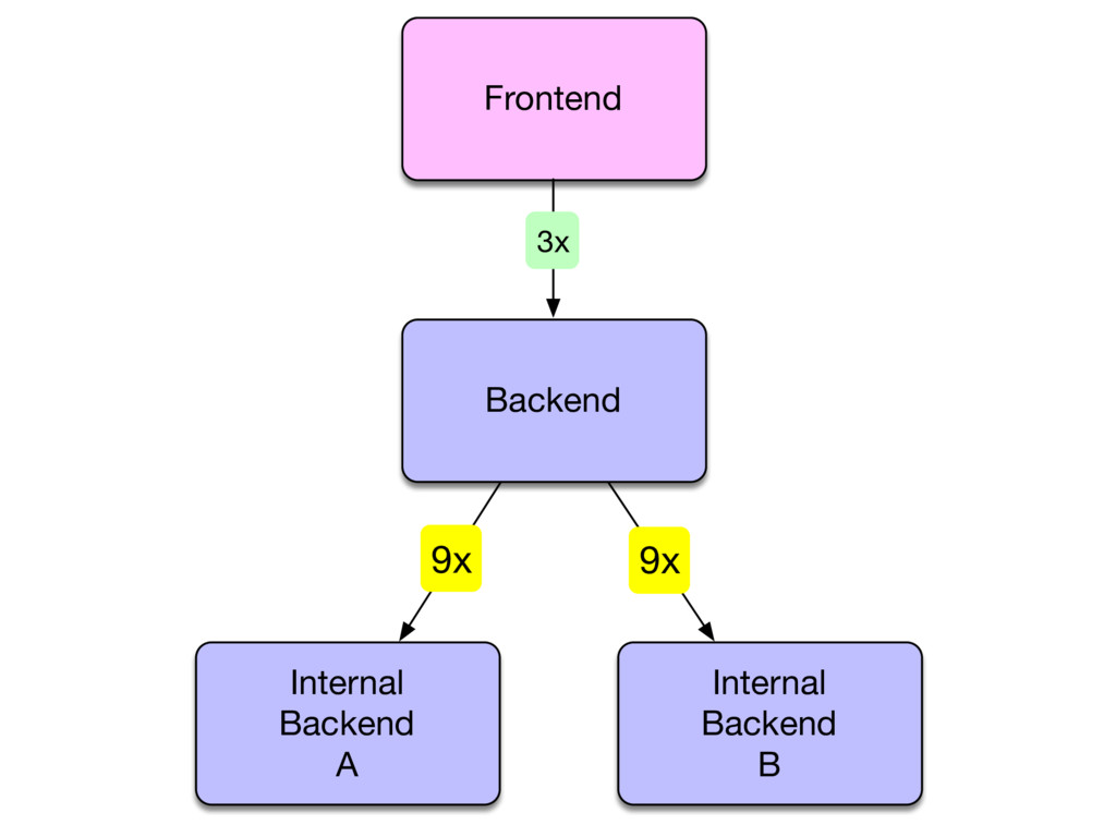 Internal Backend A Internal Backend B 9x 9x Fro...