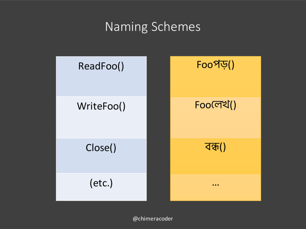 Naming Schemes ReadFoo() WriteFoo() Close() (et...