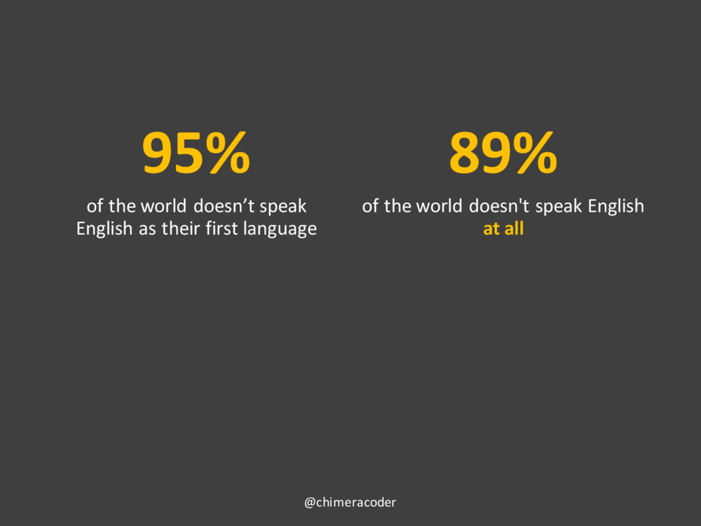 95% of the world doesn't speak English as their...