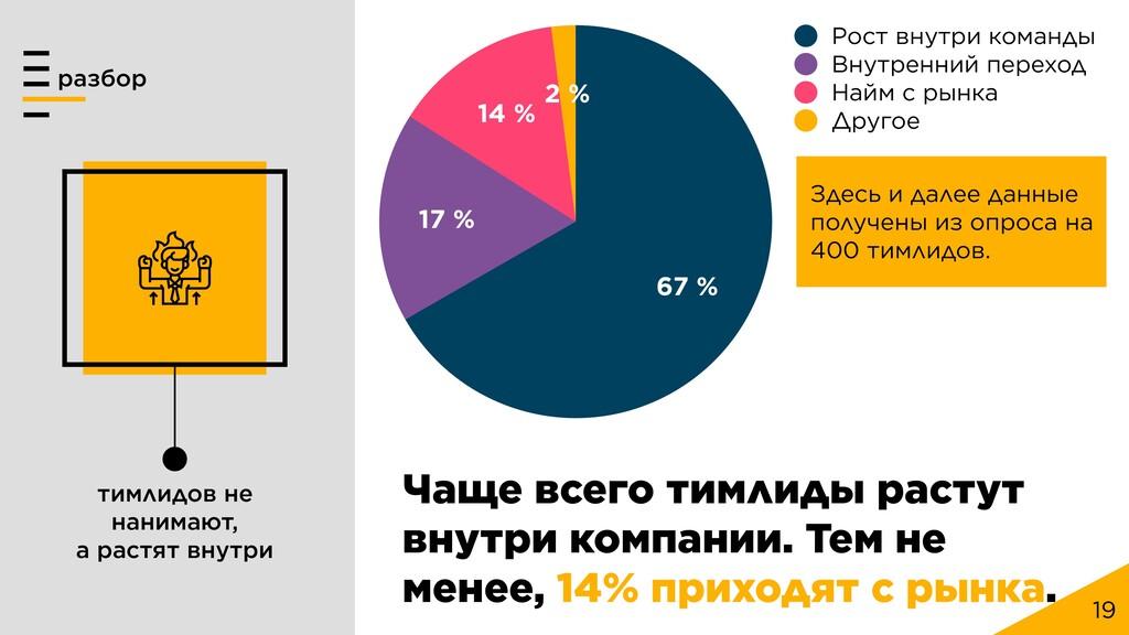 19 2 % 14 % 17 % 67 % Рост внутри команды Внутр...