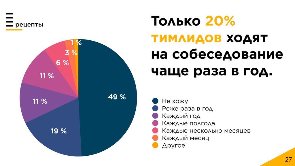 27 рецепты 1 % 3 % 6 % 11 % 11 % 19 % 49 % Не х...