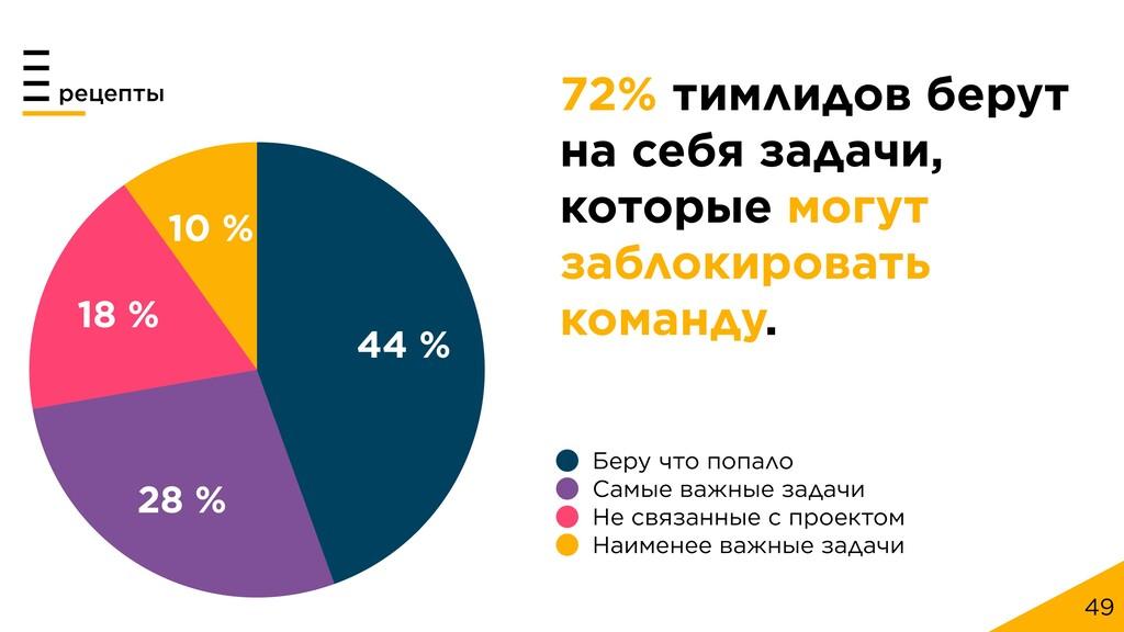 49 рецепты 10 % 18 % 28 % 44 % Беру что попало ...