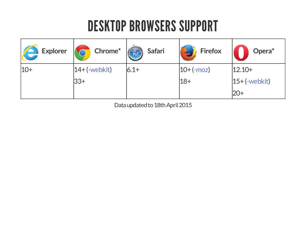 DESKTOP BROWSERS SUPPORT Explorer Chrome* Safar...