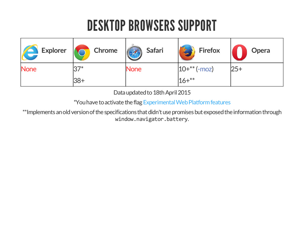 DESKTOP BROWSERS SUPPORT Explorer Chrome Safari...