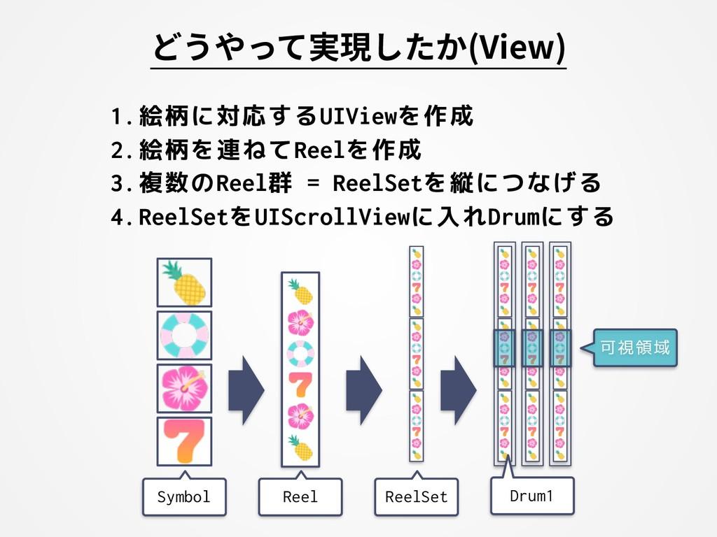 1.絵柄に対応するUIViewを作成 2.絵柄を連ねてReelを作成 3.複数のReel群 =...