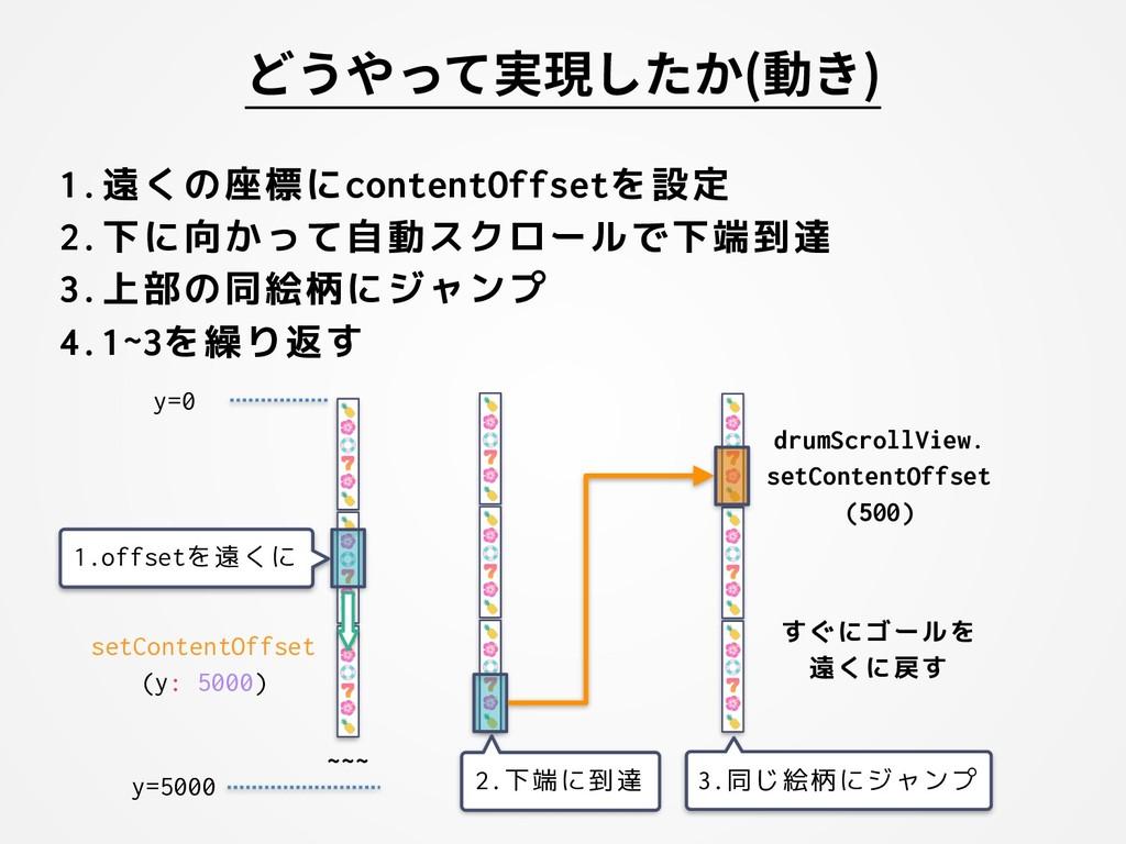 1.遠くの座標にcontentOffsetを設定 2.下に向かって自動スクロールで下端到達 3...