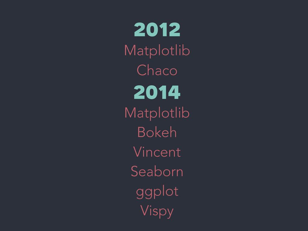 2012 Matplotlib Chaco 2014 Matplotlib Bokeh Vin...