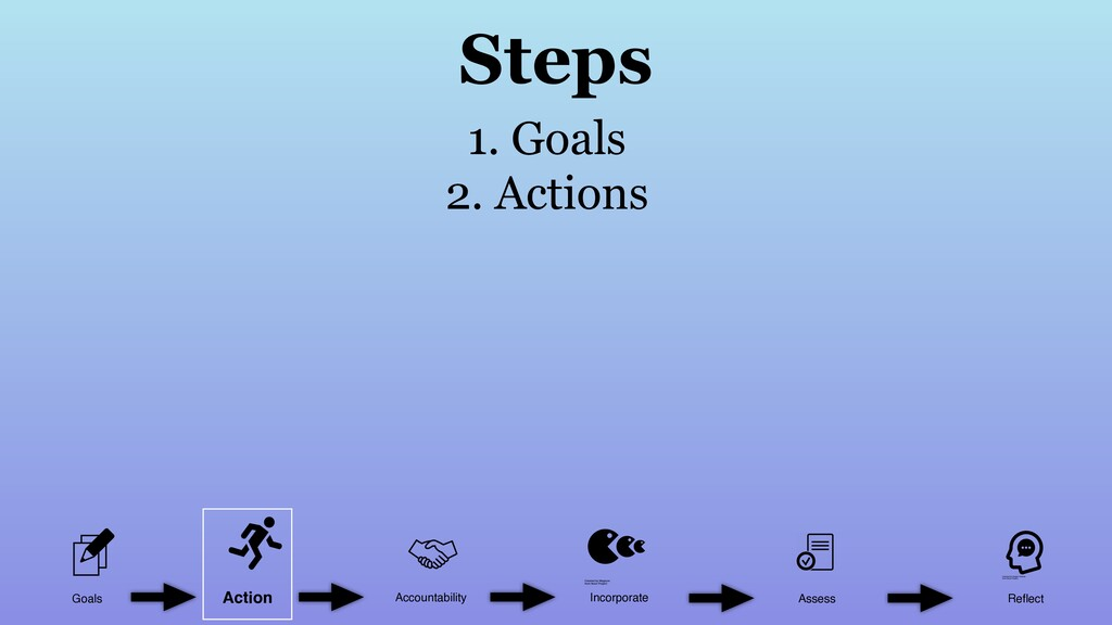 Goals Accountability Incorporate Assess Reflect ...