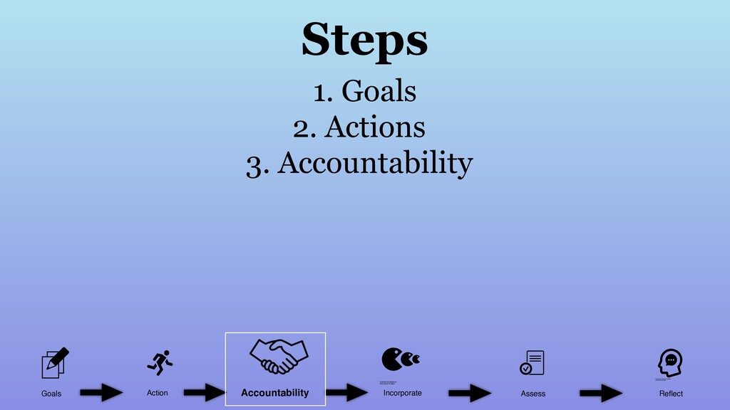 Goals Action Incorporate Assess Reflect Accounta...