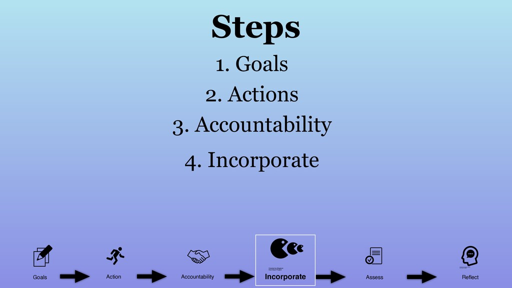 Goals Action Accountability Assess Reflect Incor...