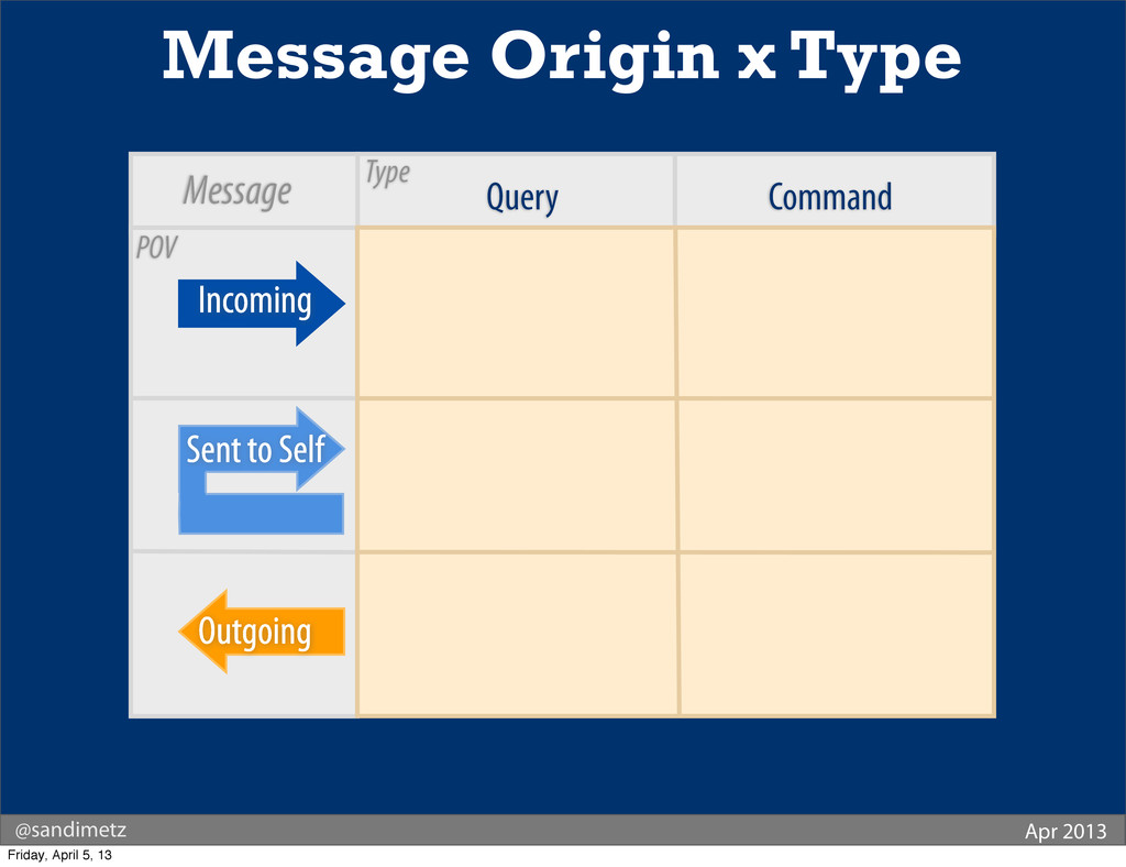 Query Command Message Origin x Type Outgoing In...