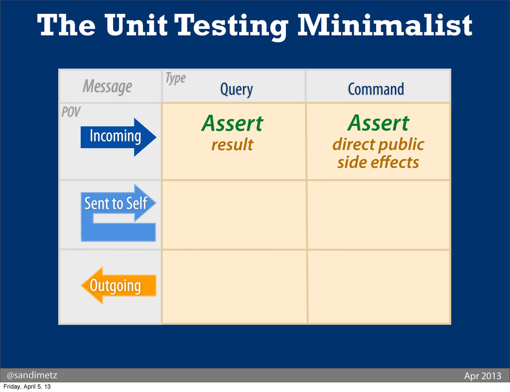 Query Command Assert result The Unit Testing Mi...