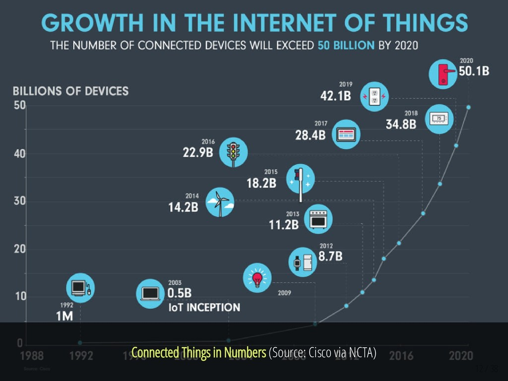 Connected Things in Numbers (Source: Cisco via ...