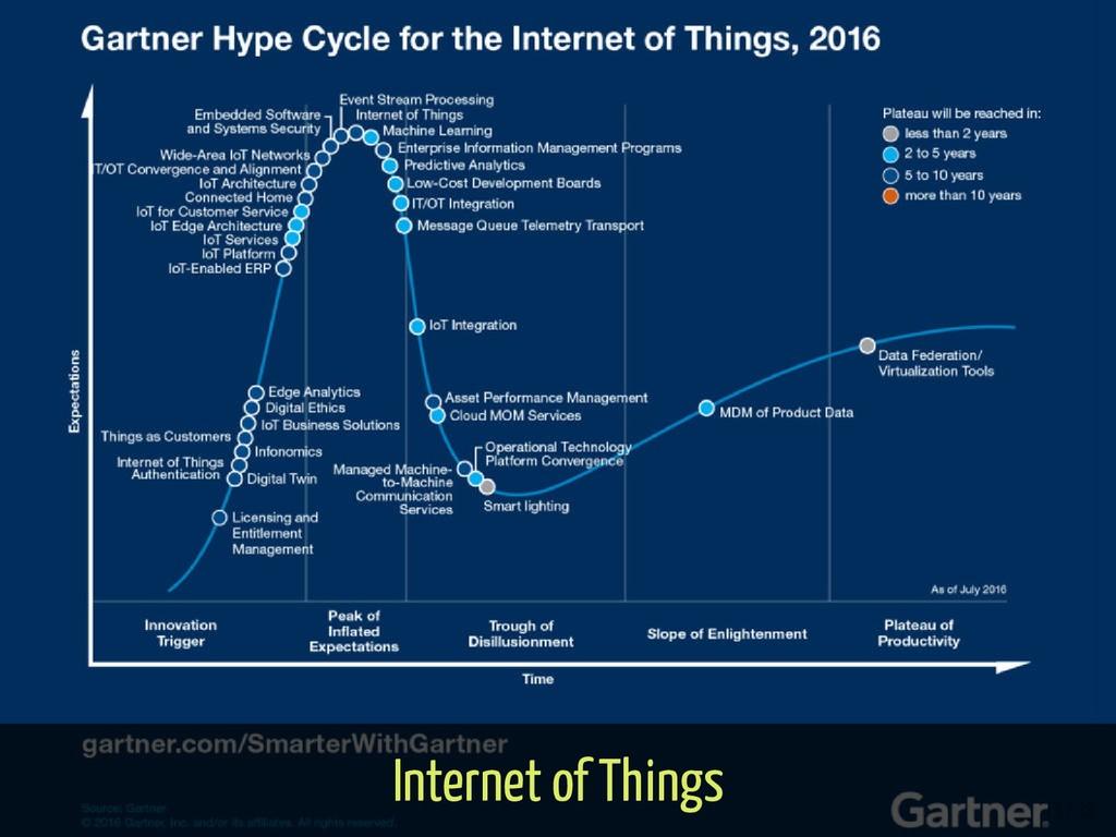 Internet of Things 13 / 38