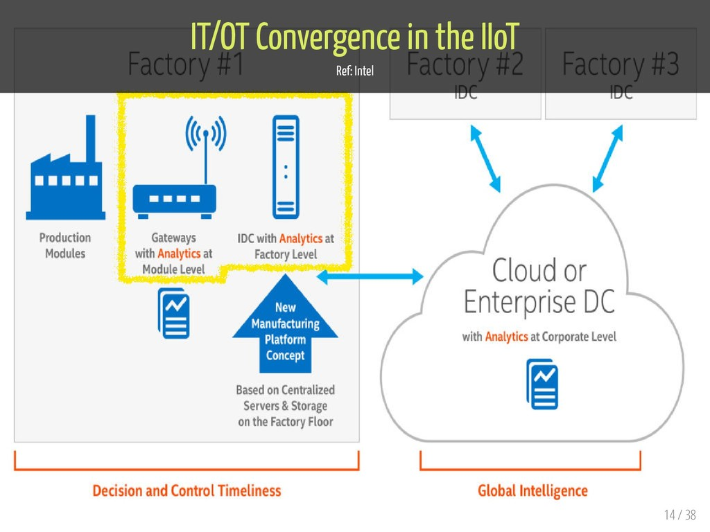 IT/OT Convergence in the IIoT Ref: Intel 14 / 38