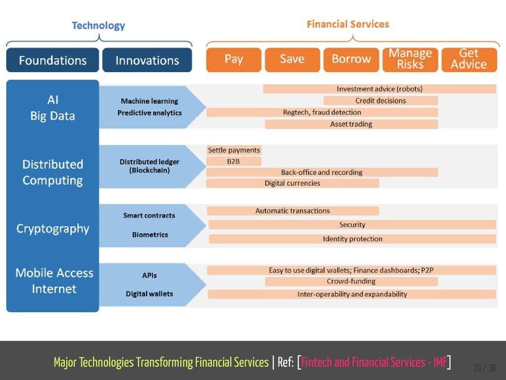 Major Technologies Transforming Financial Servi...