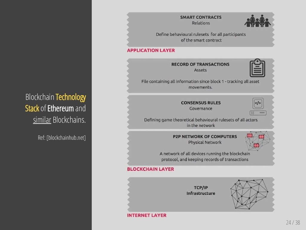 24 / 38 Blockchain Technology Stack of Ethereum...