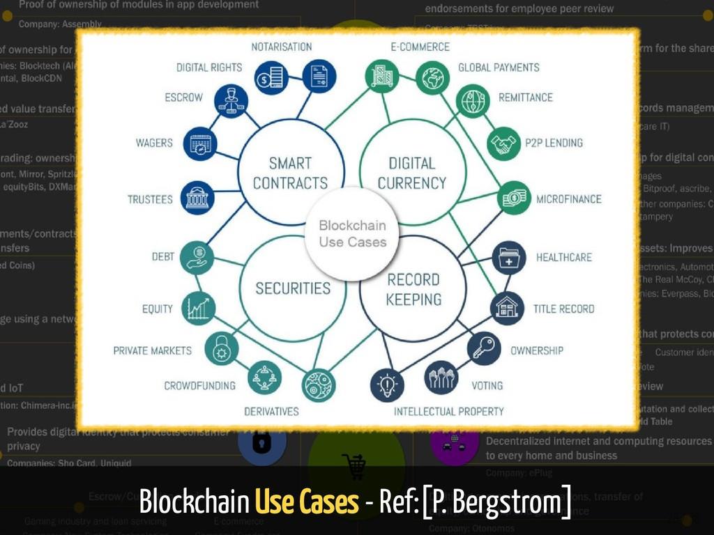 Blockchain Use Cases - Ref:[P. Bergstrom] 28 / ...