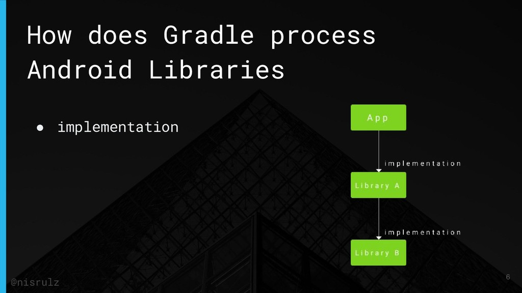 How does Gradle process Android Libraries ● imp...
