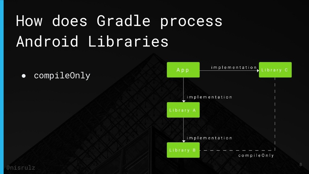 How does Gradle process Android Libraries ● com...