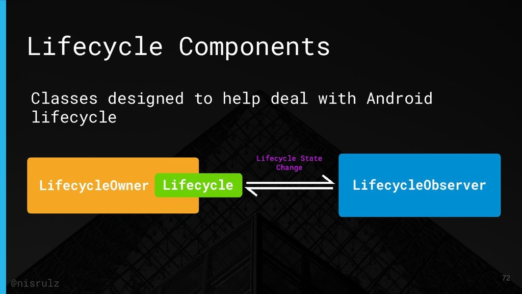 Lifecycle Components Classes designed to help d...