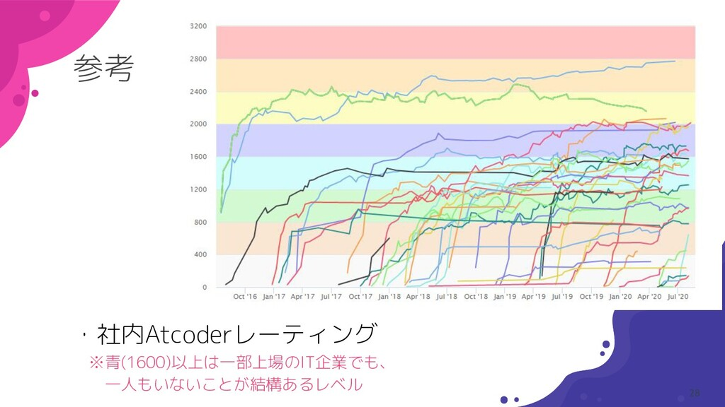 参考 ・社内Atcoderレーティング  ※青(1600)以上は一部上場のIT企業でも、   ...