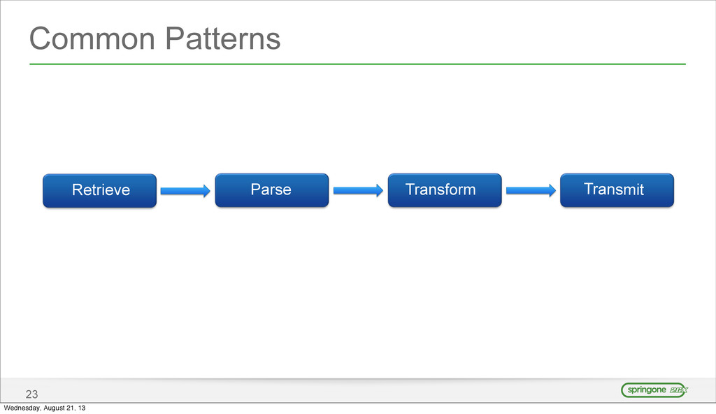 Common Patterns 23 Retrieve Parse Transform Tra...