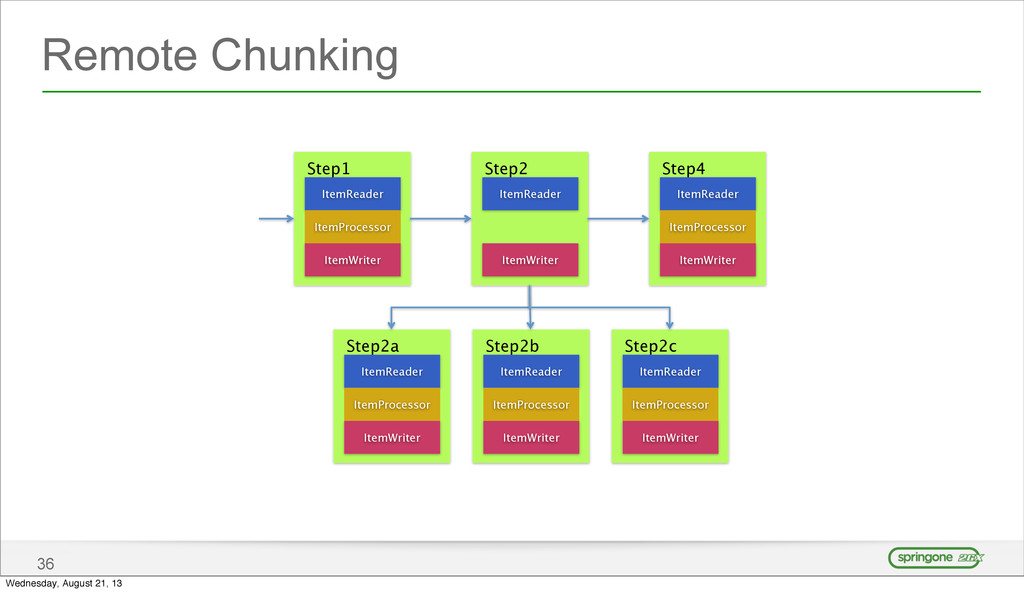 Remote Chunking 36 ItemReader ItemWriter ItemPr...