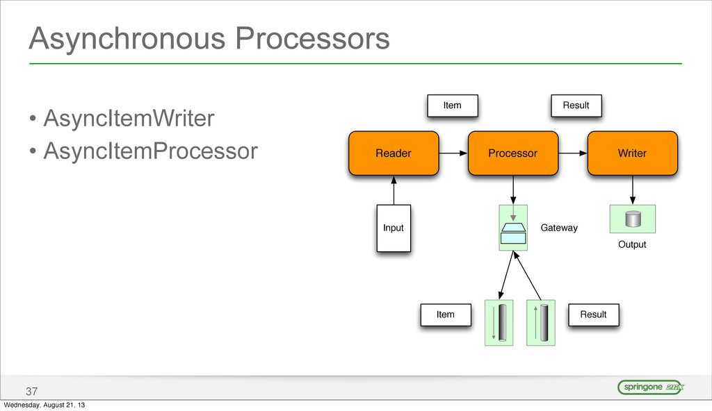Asynchronous Processors • AsyncItemWriter • Asy...